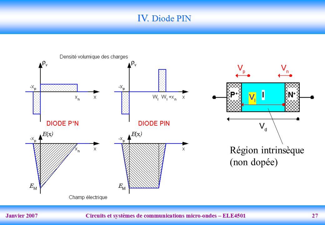 Janvier 2007 Circuits et systèmes de communications micro-ondes – ELE4501 27 IV.