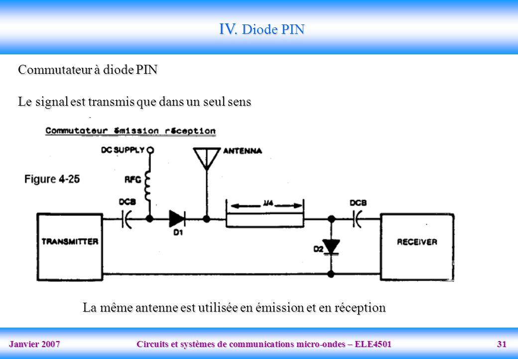 Janvier 2007 Circuits et systèmes de communications micro-ondes – ELE4501 31 IV.