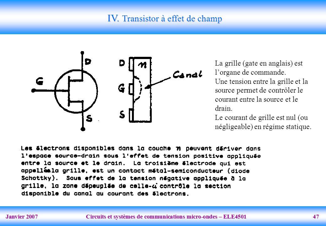Janvier 2007 Circuits et systèmes de communications micro-ondes – ELE4501 47 IV.