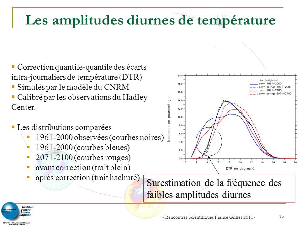 - Rencontres Scientifiques France Grilles 2011 - 15 Les amplitudes diurnes de température Correction quantile-quantile des écarts intra-journaliers de