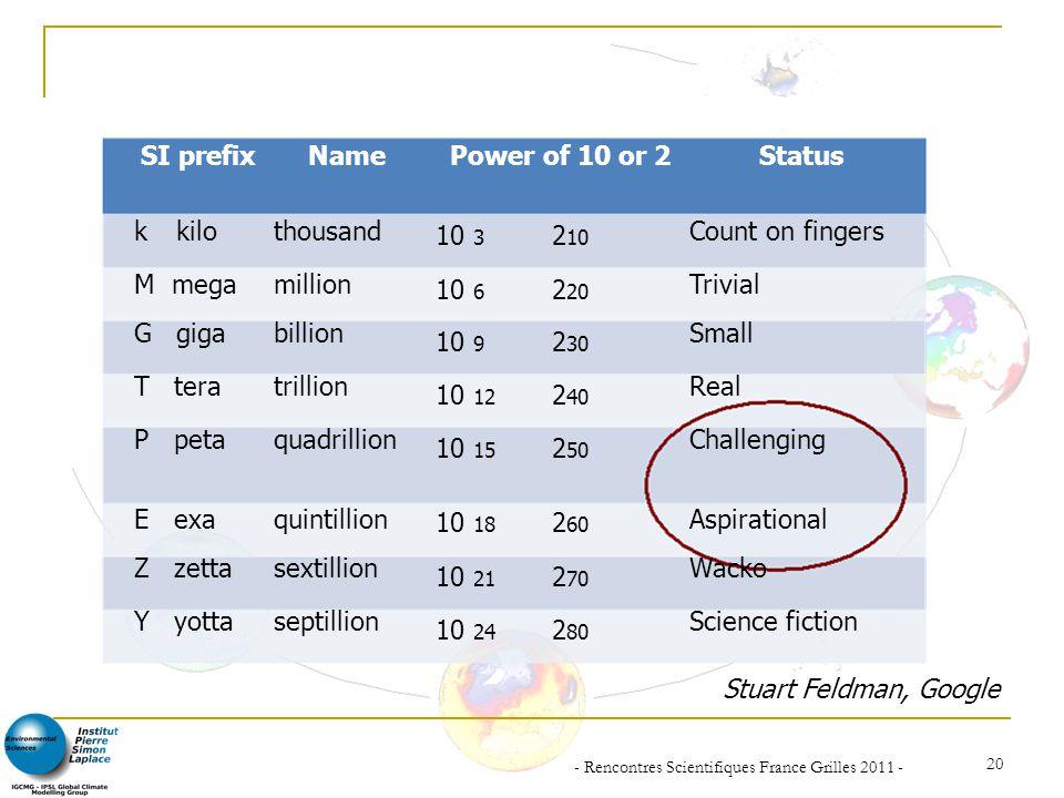 - Rencontres Scientifiques France Grilles 2011 - 20 SI prefixNamePower of 10 or 2Status kkilothousand 10 3 2 10 Count on fingers M mega G giga T tera