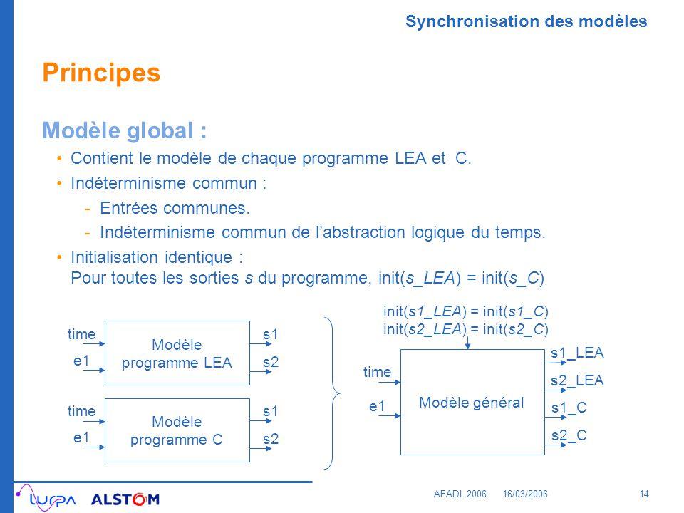 Synchronisation des modèles AFADL 200616/03/200614 Principes Modèle global : Contient le modèle de chaque programme LEA et C. Indéterminisme commun :