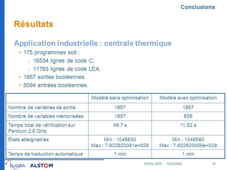 Conclusions AFADL 200616/03/200616 Résultats Application industrielle : centrale thermique 175 programmes soit : -16534 lignes de code C; -11763 ligne