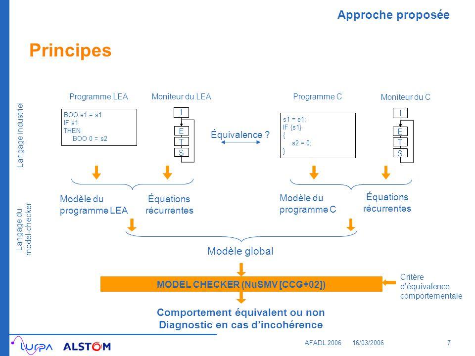 Approche proposée AFADL 200616/03/20067 Modèle global Principes MODEL CHECKER (NuSMV [CCG+02]) Comportement équivalent ou non Diagnostic en cas dincoh