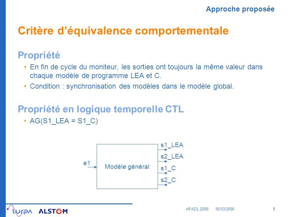 Approche proposée AFADL 200616/03/20069 Verrous scientifiques Modéliser efficacement les programmes industriels de grande taille dans le langage du model-checker NuSMV.