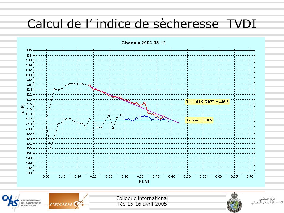 Colloque international Fès 15-16 avril 2005 33 Calcul de l indice de sècheresse TVDI