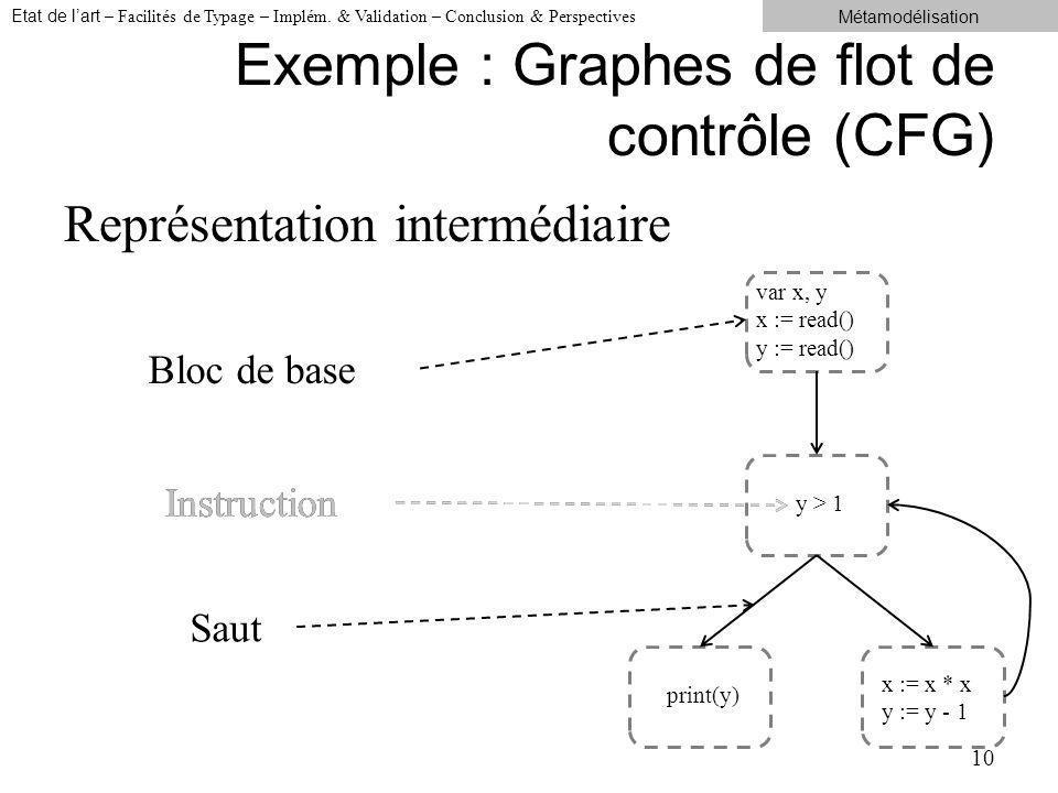 Exemple : Graphes de flot de contrôle (CFG) Représentation intermédiaire 10 var x, y x := read() y := read() y > 1 x := x * x y := y - 1 print(y) Bloc de base Instruction Saut Etat de lart – Facilités de Typage – Implém.