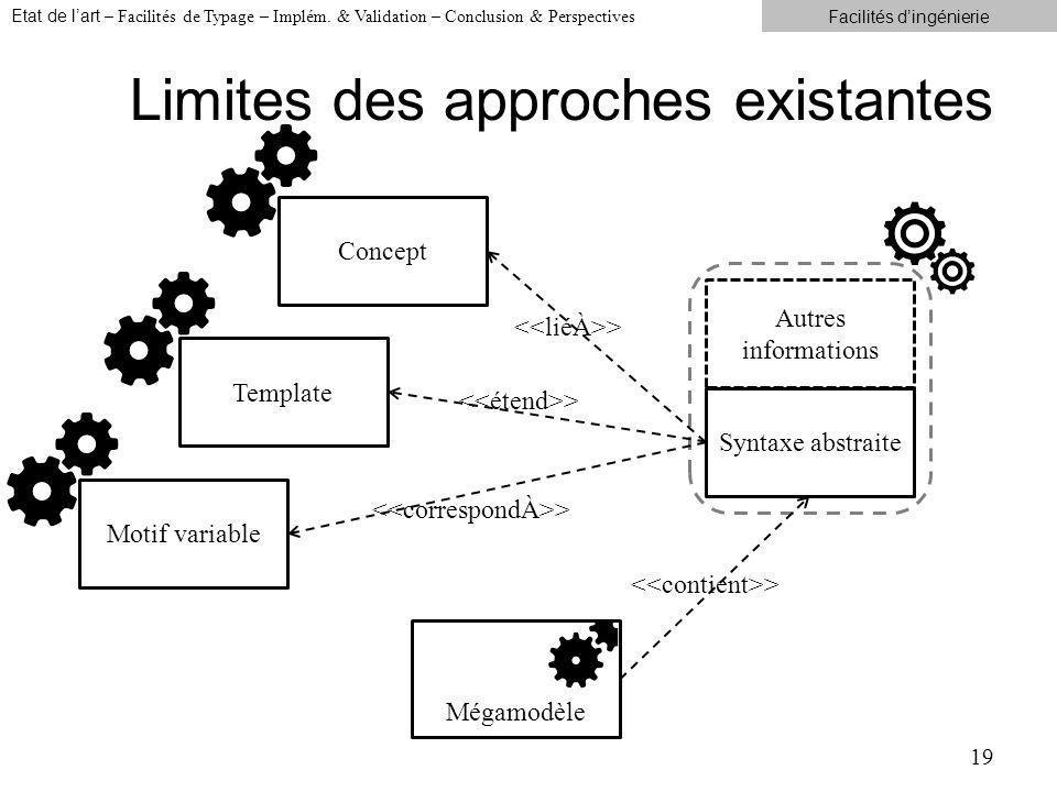 Limites des approches existantes 19 Syntaxe abstraite Autres informations Concept > Mégamodèle > Template > Motif variable > Etat de lart – Facilités de Typage – Implém.