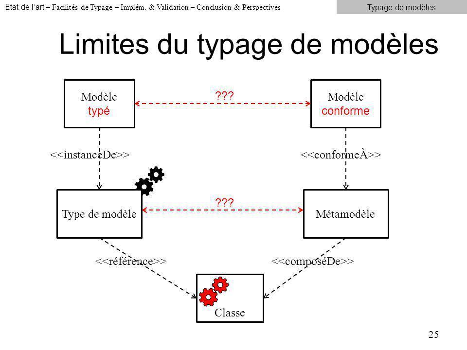 Limites du typage de modèles 25 Métamodèle Classe Modèle conforme Modèle typé ??.