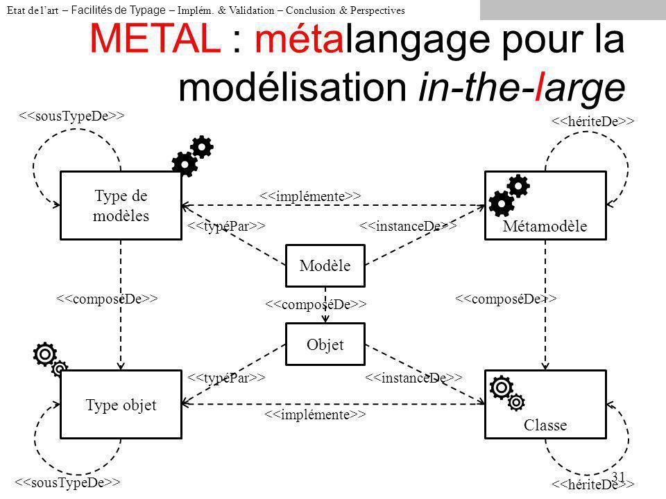 METAL : métalangage pour la modélisation in-the-large 31 Type de modèles Métamodèle Type objet Classe > Modèle > Etat de lart – Facilités de Typage – Implém.