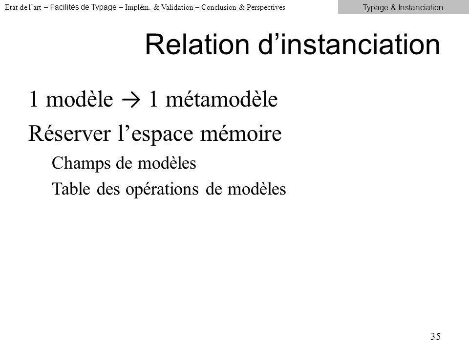 Relation dinstanciation 1 modèle 1 métamodèle Réserver lespace mémoire Champs de modèles Table des opérations de modèles 35 Etat de lart – Facilités de Typage – Implém.
