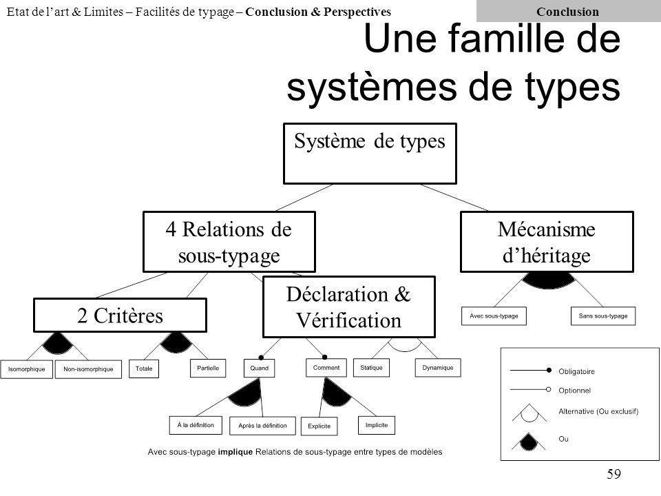 Une famille de systèmes de types 59 4 Relations de sous-typage 2 Critères Déclaration & Vérification Mécanisme dhéritage Système de types Etat de lart & Limites – Facilités de typage – Conclusion & PerspectivesConclusion