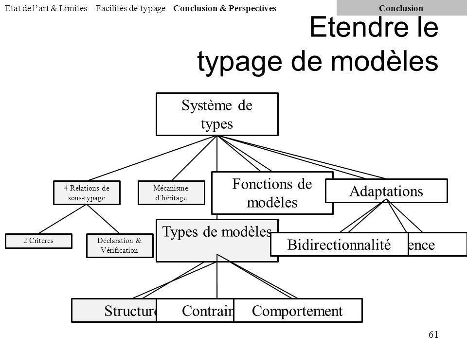 Etendre le typage de modèles 61 Etat de lart & Limites – Facilités de typage – Conclusion & PerspectivesConclusion 4 Relations de sous-typage 2 CritèresDéclaration & Vérification Mécanisme dhéritage Système de types Fonctions de modèles Adaptations Types de modèles Structure ContraintesComportement Structure Types de modèles ContraintesComportement Fonctions de modèles Adaptations InférenceBidirectionnalité InférenceBidirectionnalité