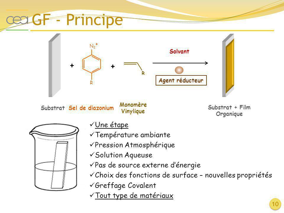 GF - Principe 10 N2+N2+ R Sel de diazonium + Substrat + R Monomère Vinylique Substrat + Film Organique Solvant Une étape Température ambiante Pression