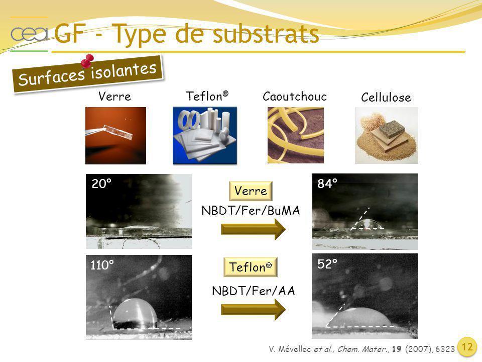 GF - Type de substrats 12 V. Mévellec et al., Chem. Mater., 19 (2007), 6323 VerreTeflon ® Caoutchouc Cellulose NBDT/Fer/BuMA 20°84° Surfaces isolantes