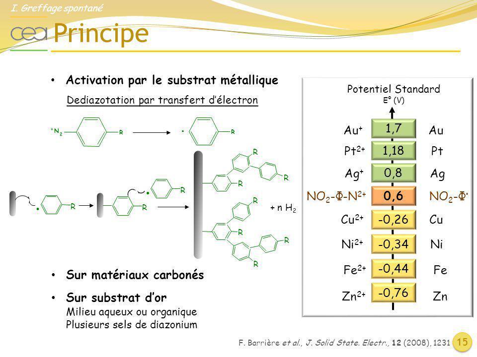 Principe I. Greffage spontané 15 Potentiel Standard E° (V) Zn 2+ Zn Cu 2+ Cu Ni 2+ Ni Fe 2+ Fe -0,34 -0,26 -0,44 -0,76 NO 2 -Φ-N 2+ NO 2 -Φ 0,6 Dediaz