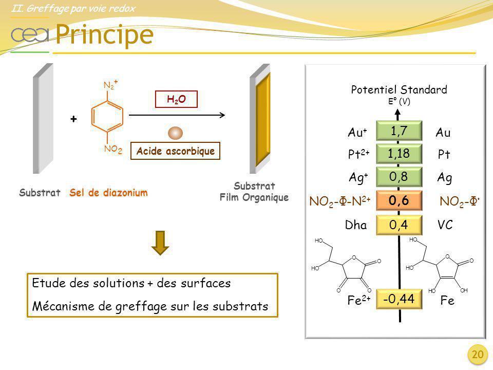 Principe II. Greffage par voie redox 20 Potentiel Standard E° (V) Dha VC Fe 2+ Fe 0,4 -0,44 NO 2 -Φ-N 2+ NO 2 -Φ 0,6 Au + Au Pt 2+ Pt Ag + Ag 1,7 1,18