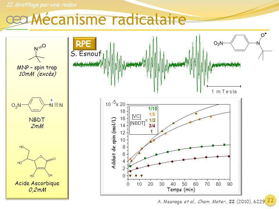 Mécanisme radicalaire 22 O 2 NN N + MNP – spin trap 10mM (excès) NBDT 2mM Acide Ascorbique 0,2mM A. Mesnage et al., Chem. Mater., 22 (2010), 6229 O O