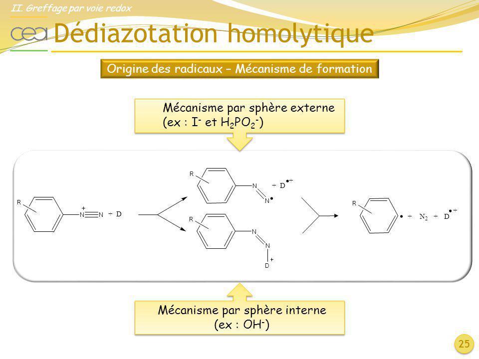Dédiazotation homolytique 25 Origine des radicaux – Mécanisme de formation + D R NN R N N D R N N + D.. + N 2 + D R.. Mécanisme par sphère interne (ex