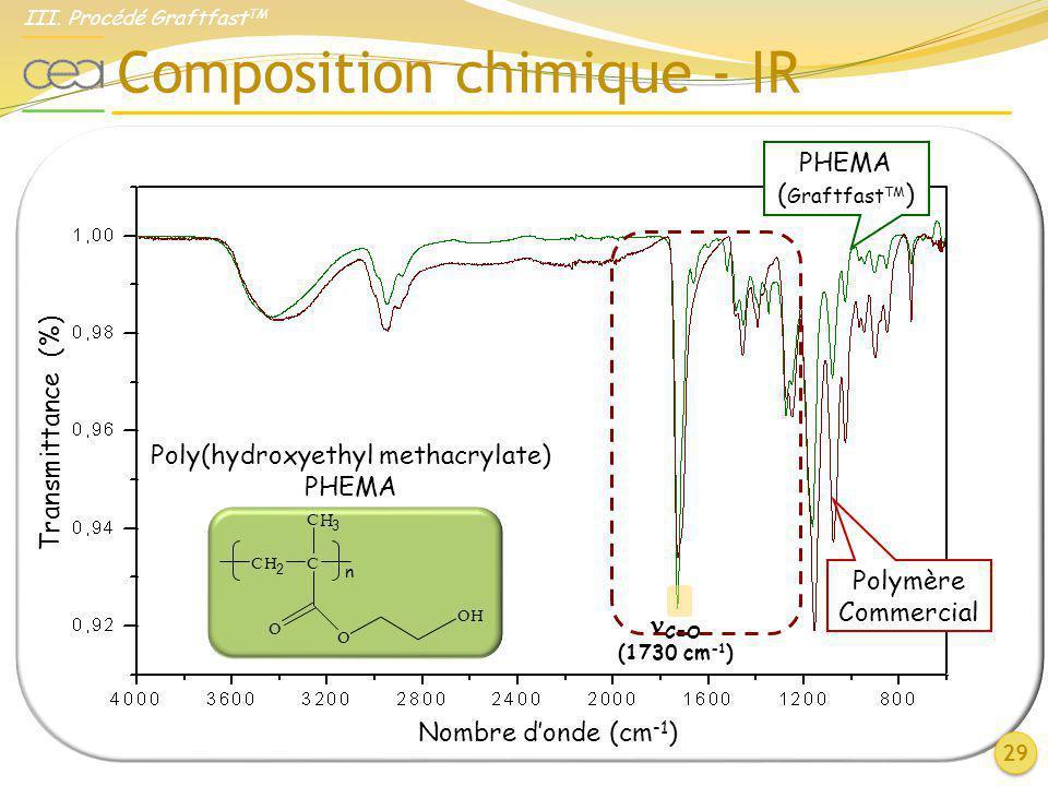 Composition chimique - IR 29 PHEMA ( Graftfast TM ) Polymère Commercial Nombre donde (cm -1 ) Transmittance (%) III. Procédé Graftfast TM C H 3 O O CH