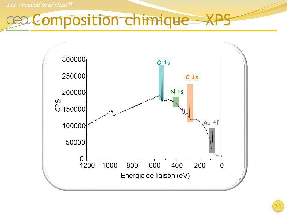 120010008006004002000 0 50000 100000 150000 200000 250000 300000 CPS Energie de liaison (eV) Composition chimique - XPS 31 III. Procédé Graftfast TM O