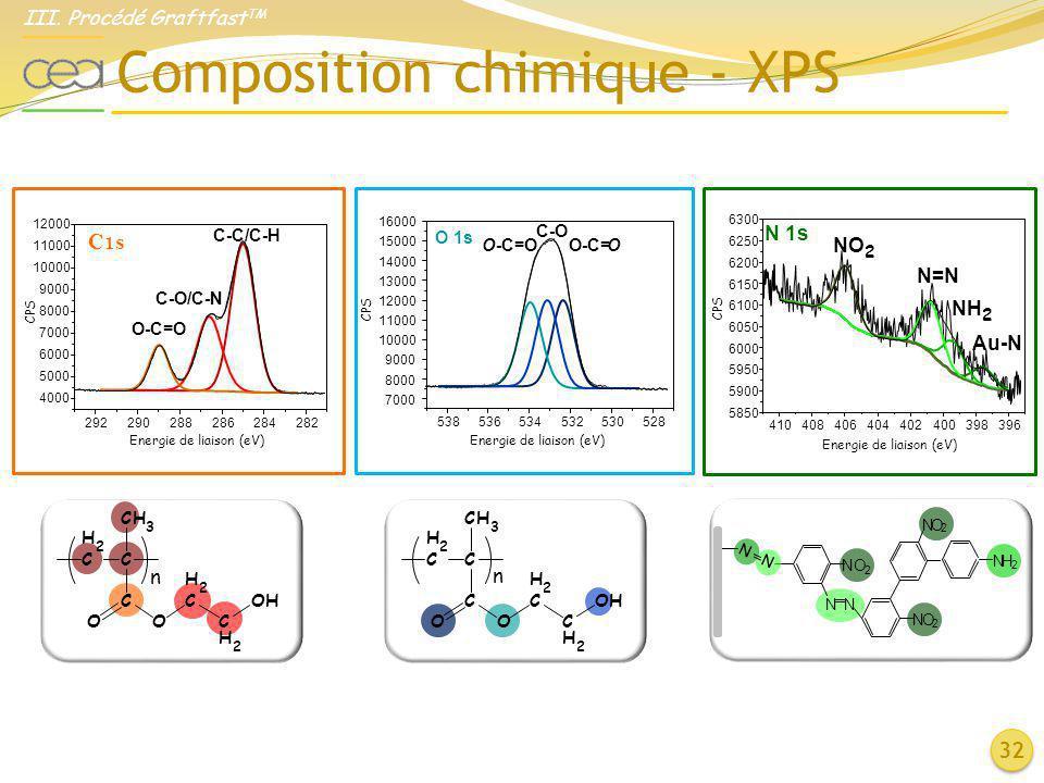 Composition chimique - XPS 32 C1s 292290288286284282 4000 5000 6000 7000 8000 9000 10000 11000 12000 C-C/C-H CPS Energie de liaison (eV) O-C=O C-O/C-N