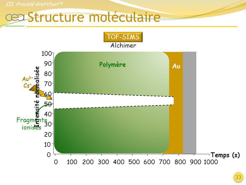Polymère Structure moléculaire 33 Au 3+ Cs + Fragments ionisés 0 10 20 30 40 50 60 70 80 90 100 Intensité normalisée 01002003004005006007008009001000