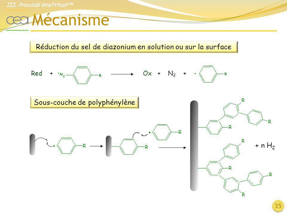 Mécanisme 35 Sous-couche de polyphénylène R R R R R R R R. R R. + n H 2 Réduction du sel de diazonium en solution ou sur la surface R + N 2 R. Red + O