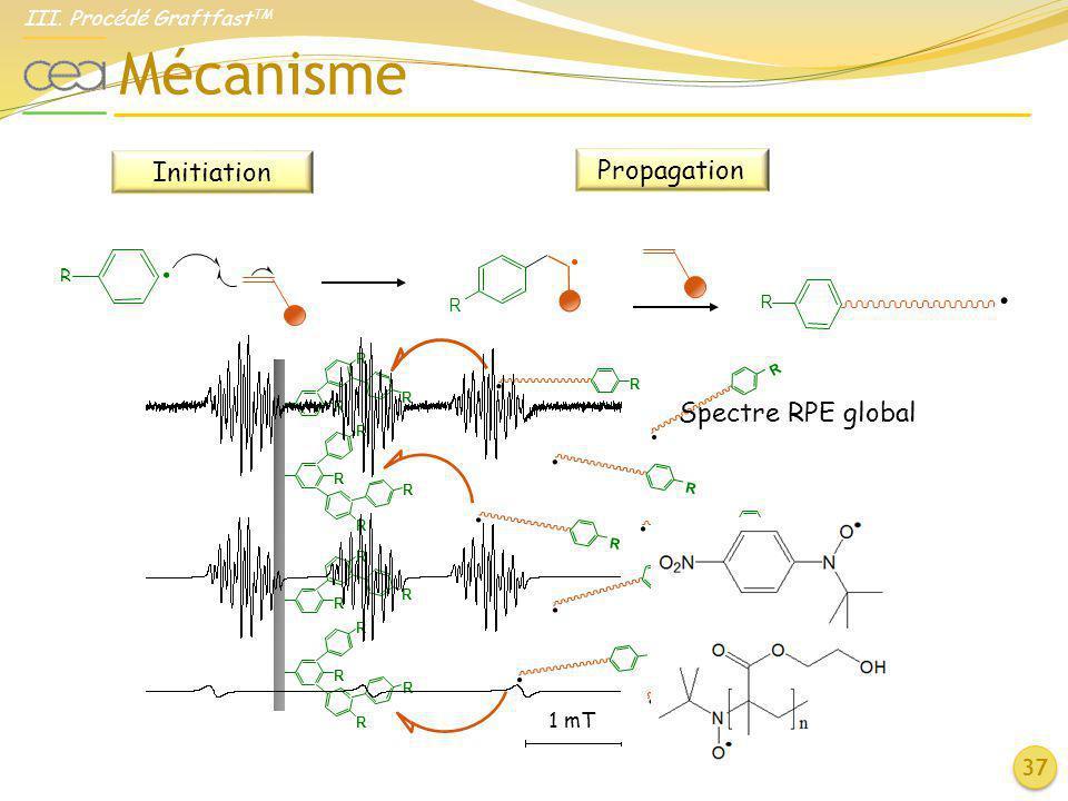 Mécanisme 37 Initiation Propagation R.. R R. R. R. R. R. R R R R R R R R R R R R R R R. R. R. R. R. III. Procédé Graftfast TM Spectre RPE global 1 mT