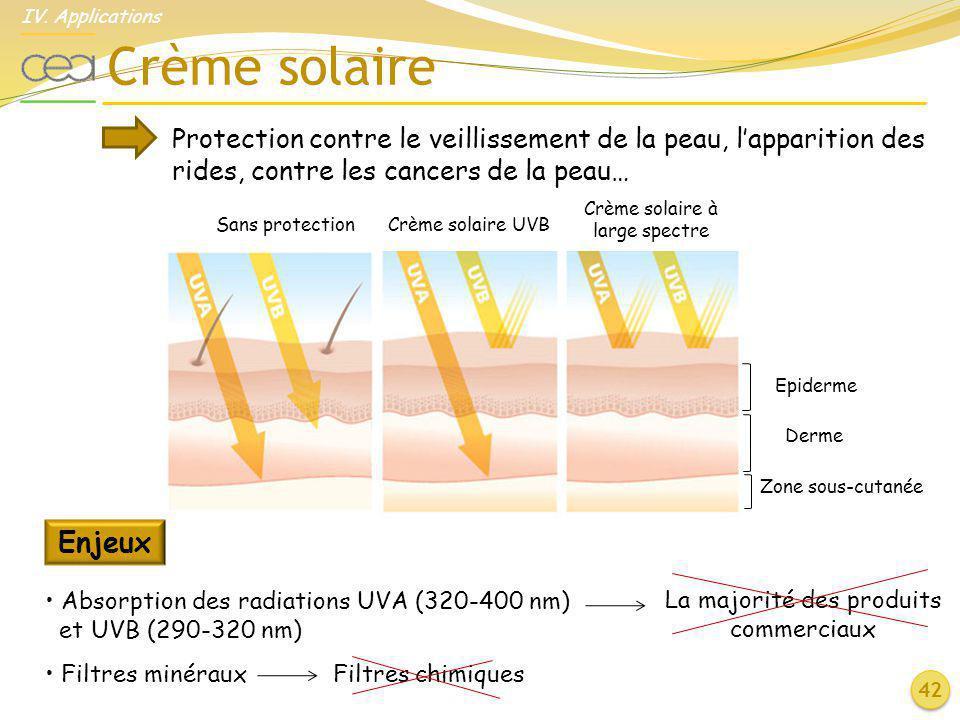 La majorité des produits commerciaux Crème solaire Protection contre le veillissement de la peau, lapparition des rides, contre les cancers de la peau