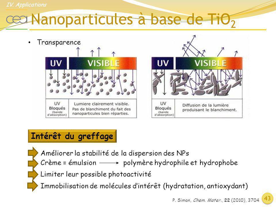 Nanoparticules à base de TiO 2 Améliorer la stabilité de la dispersion des NPs Crème = émulsionpolymère hydrophile et hydrophobe Limiter leur possible