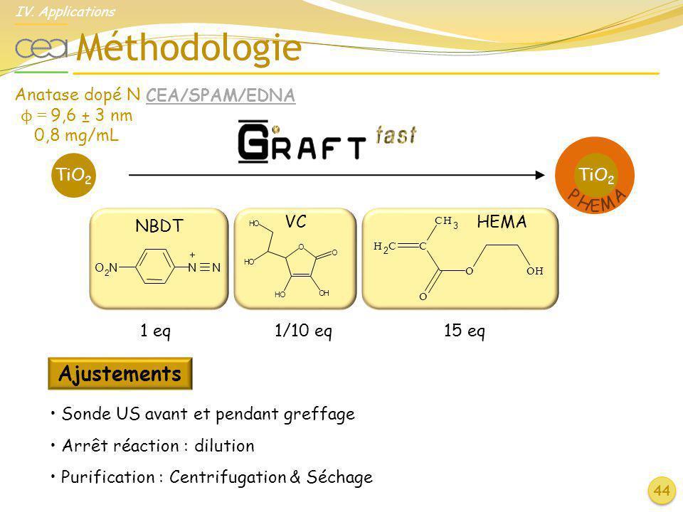 Méthodologie 44 IV. Applications TiO 2 P H E M A O O HO HO HO OH H 2 CC CH 3 O O OH O 2 NN N + 1 eq 1/10 eq 15 eq Anatase dopé N ϕ = 9,6 ± 3 nm 0,8 mg