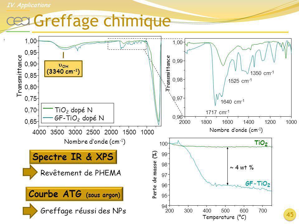 200018001600140012001000 0,96 0,97 0,98 0,99 1,00 1350 cm -1 1525 cm -1 1640 cm -1 1717 cm -1 Transmittance Nombre donde (cm -1 ) Greffage chimique Ti