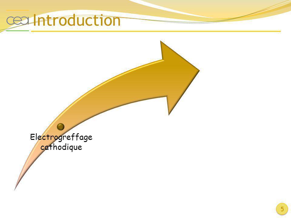 6 Electrogreffage cathodique 278280282284286288290292294 800 1000 1200 1400 -COO- -C-O-R- -CN - C-Ni- -(CH 2 )- CPS Énergie de liaison (eV) -CONH 2 Mécanisme anionique Limité en termes de monomère Substrats conducteurs ou SC Voltampérométrie cyclique Solvant organique aprotique (CH 3 CN) (boite à gants) H 3 C H H R H CH 3 H R H CH 3 H R Radical-anion Amorçage H 3 C H H R H CH 3 H R H H H R H 3 C R + H 3 C H H R Polymérisation en solution Polymérisation en surface + R S.