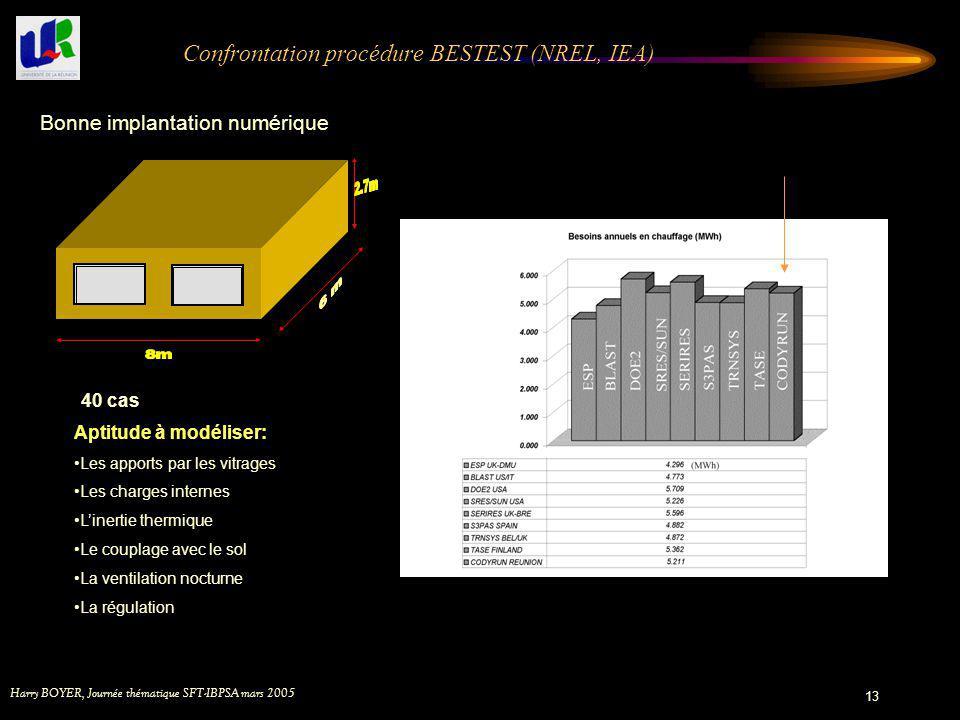 Harry BOYER, Journée thématique SFT-IBPSA mars 2005 13 Confrontation procédure BESTEST (NREL, IEA) Figure 1 : Bâtiment de base BESTEST Aptitude à modé