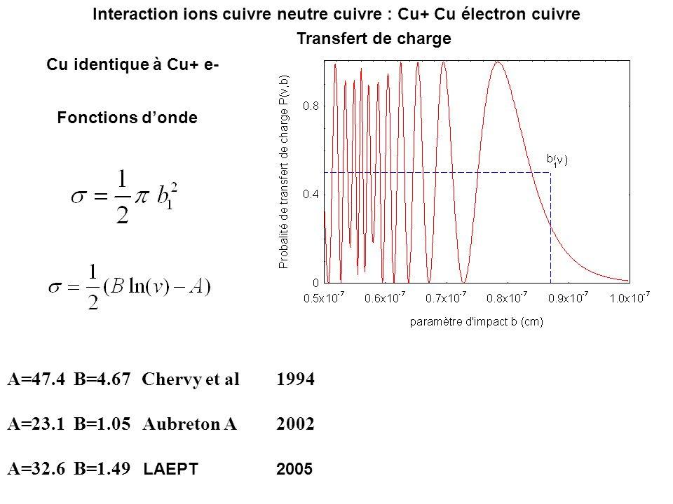 Cu identique à Cu+ e- Fonctions donde A=47.4 B=4.67 Chervy et al 1994 A=23.1 B=1.05 Aubreton A 2002 A=32.6 B=1.49 LAEPT 2005 Interaction ions cuivre n