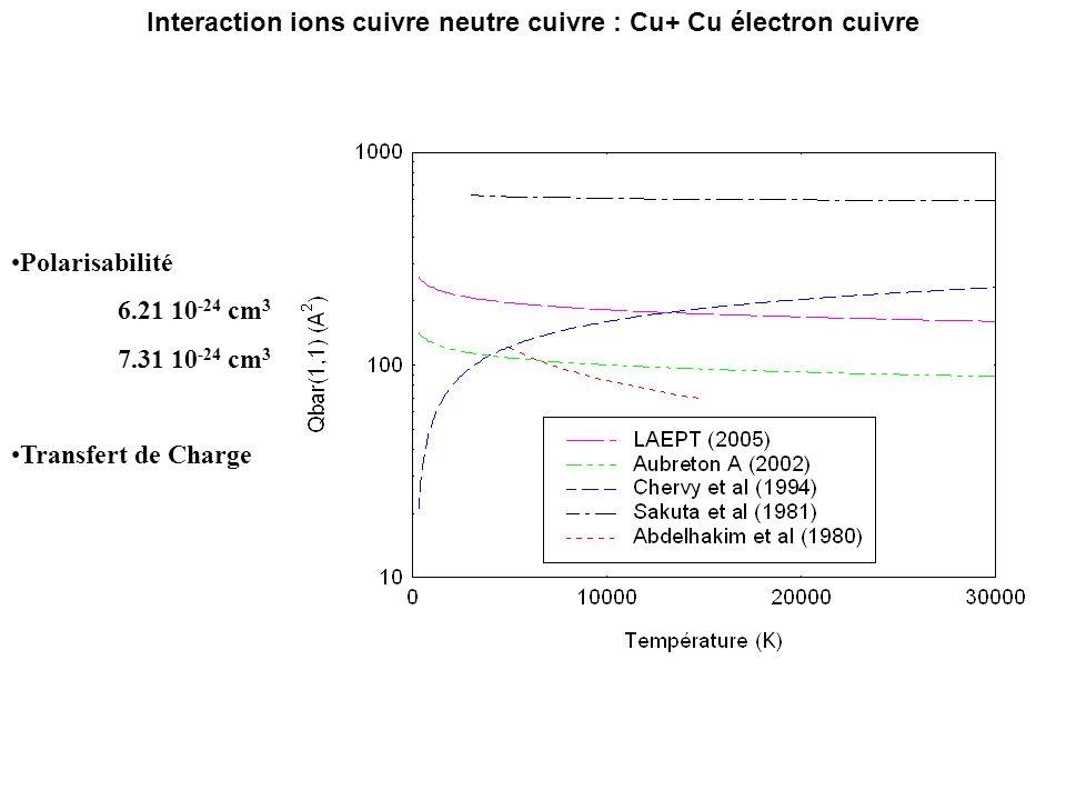 Polarisabilité 6.21 10 -24 cm 3 7.31 10 -24 cm 3 Transfert de Charge Interaction ions cuivre neutre cuivre : Cu+ Cu électron cuivre