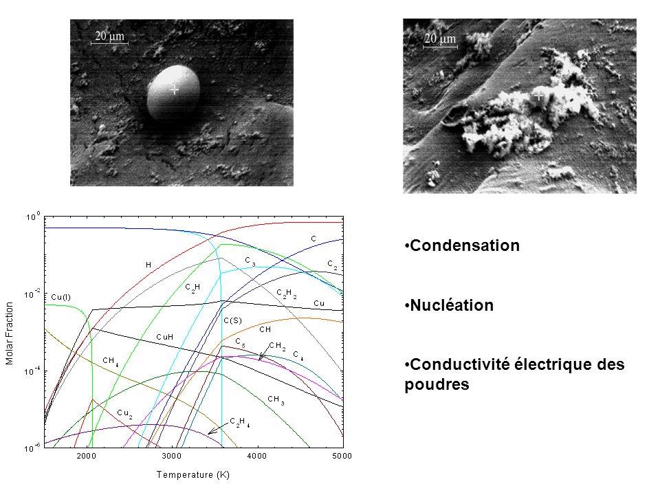 Condensation Nucléation Conductivité électrique des poudres