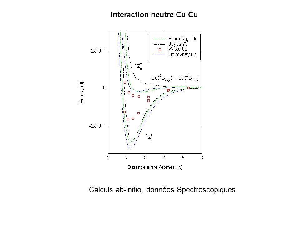 Intégration Interaction neutre Cu Cu