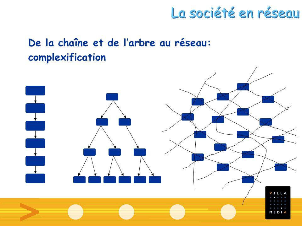 De la chaîne et de larbre au réseau: complexification La société en réseau