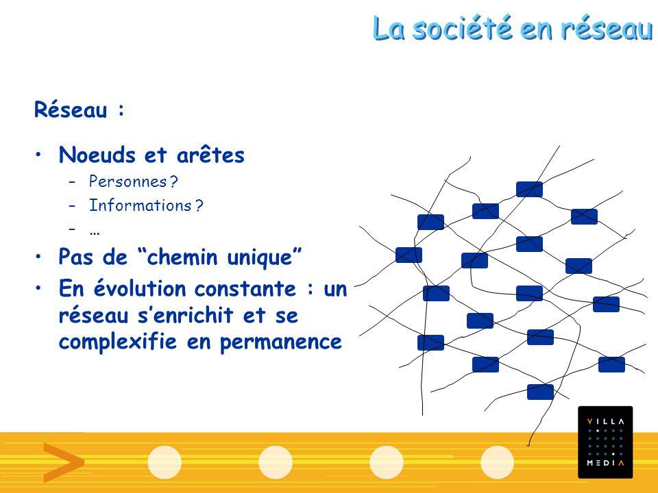 Réseau : Noeuds et arêtes –Personnes ? –Informations ? –… Pas de chemin unique En évolution constante : un réseau senrichit et se complexifie en perma