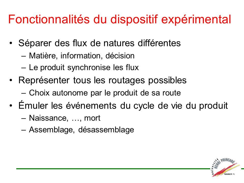 Fonctionnalités du dispositif expérimental Séparer des flux de natures différentes –Matière, information, décision –Le produit synchronise les flux Re