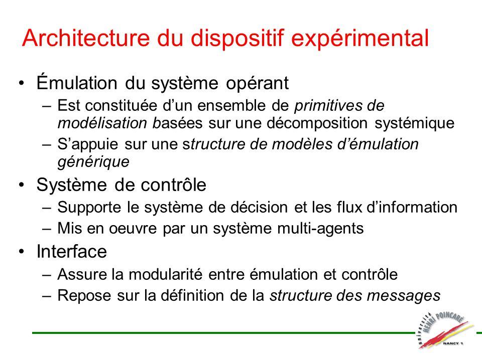 Architecture du dispositif expérimental Émulation du système opérant –Est constituée dun ensemble de primitives de modélisation basées sur une décompo