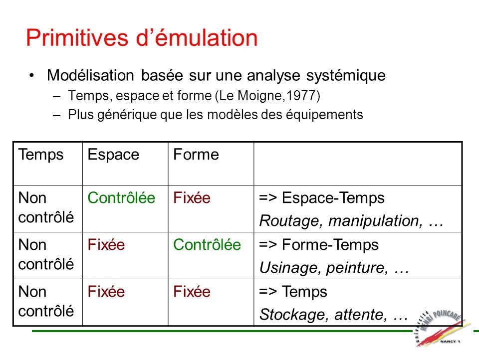 Primitives démulation Modélisation basée sur une analyse systémique –Temps, espace et forme (Le Moigne,1977) –Plus générique que les modèles des équip