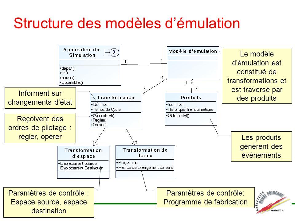 Structure des modèles démulation Le modèle démulation est constitué de transformations et est traversé par des produits Les produits génèrent des évén