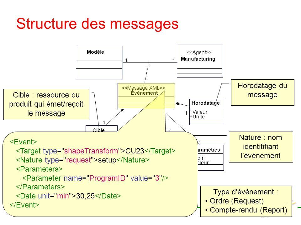 Structure des messages Horodatage du message Nature : nom identitifiant lévénement Cible : ressource ou produit qui émet/reçoit le message Type dévéne
