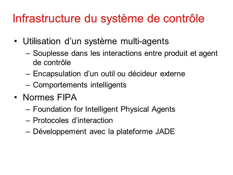 Infrastructure du système de contrôle Utilisation dun système multi-agents –Souplesse dans les interactions entre produit et agent de contrôle –Encaps