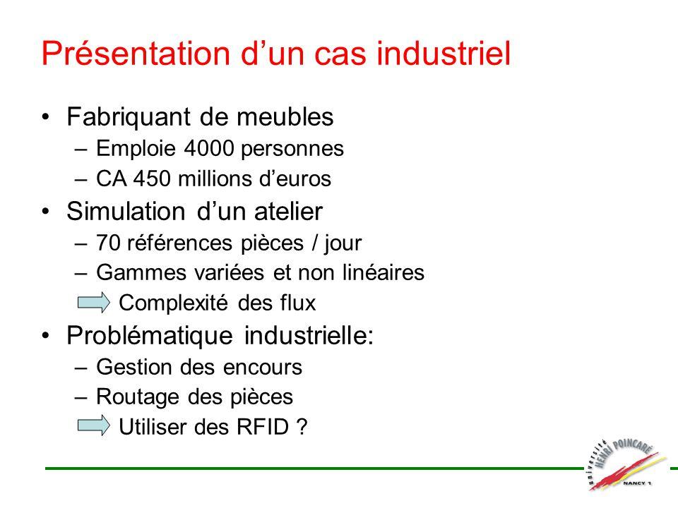 Présentation dun cas industriel Fabriquant de meubles –Emploie 4000 personnes –CA 450 millions deuros Simulation dun atelier –70 références pièces / j