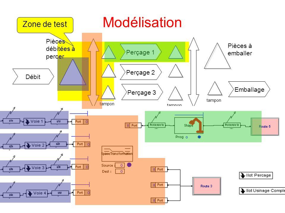 Zone de test Modélisation Emballage en-cours Pièces à emballer finies tampon Perçage 3Perçage 2Perçage 1 Débit tampon Pièces débitées à percer