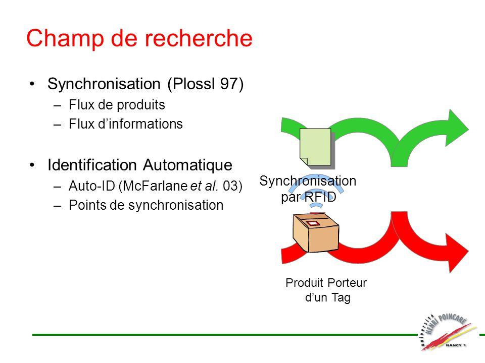 Champ de recherche Synchronisation (Plossl 97) –Flux de produits –Flux dinformations Identification Automatique –Auto-ID (McFarlane et al. 03) –Points